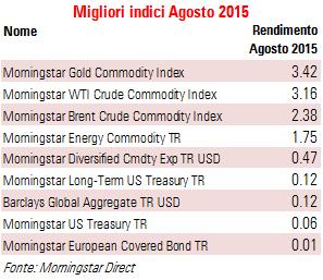 Migliori indici agosto 2015