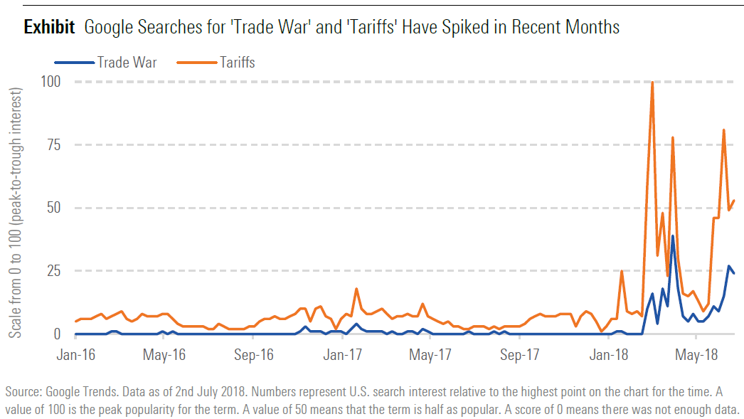 Google Searches for 'Trade War' and 'Tariffs' Have Spiked in Recent Months