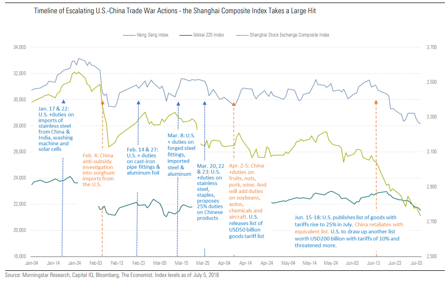 Timeline of Escalating U.S.-China Trade War Actions - the Shanghai Composite Index Takes a Large Hit