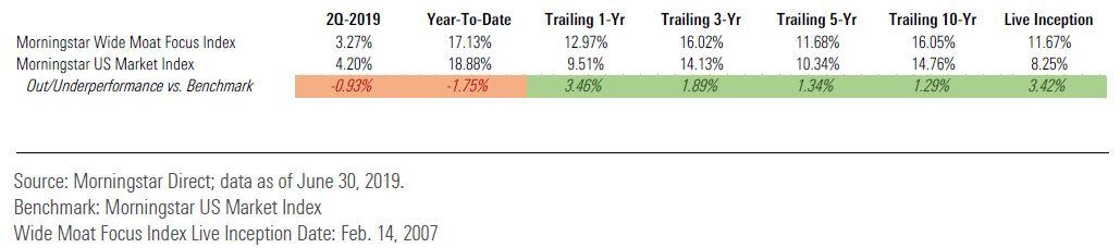 wide moat index, economic moat, performance