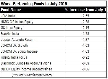 Worst Performing Funds