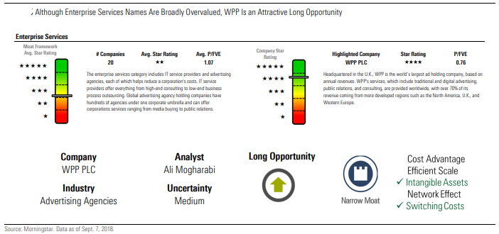 Although Enterprise Services Names Are Broadly Overvalued, WPP Is an Attractive Long Opportunity
