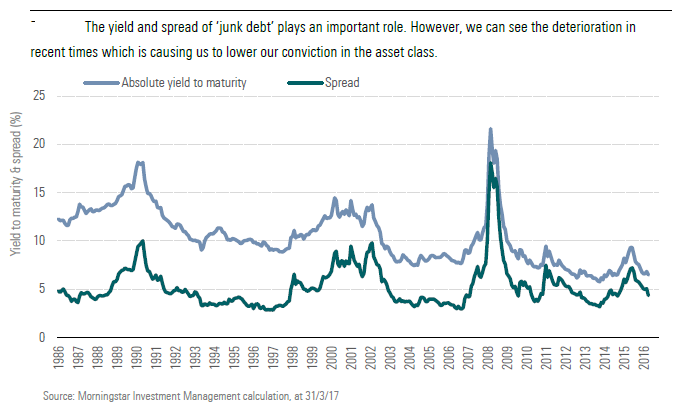 The yield and spread of 'junk debt' plays an important role