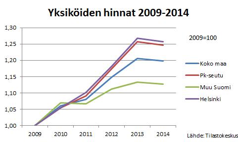 Yksiöiden hintakehitys 2009-2014